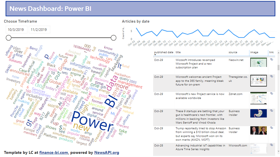 Power BI News Dashboard