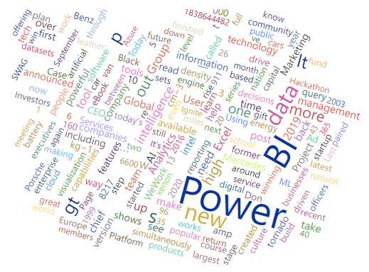 Third visualization for Power BI News Dashboard: a Word Cloud